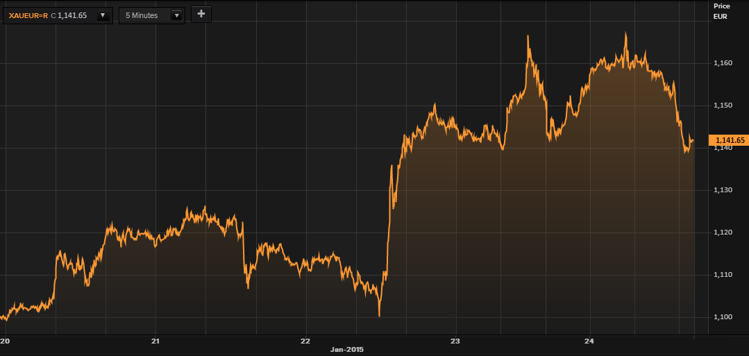 Gold in Euros - 5 Days (Thomson Reuters)