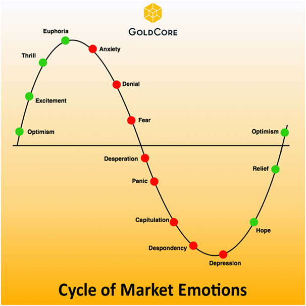 goldcore cycle market emotions