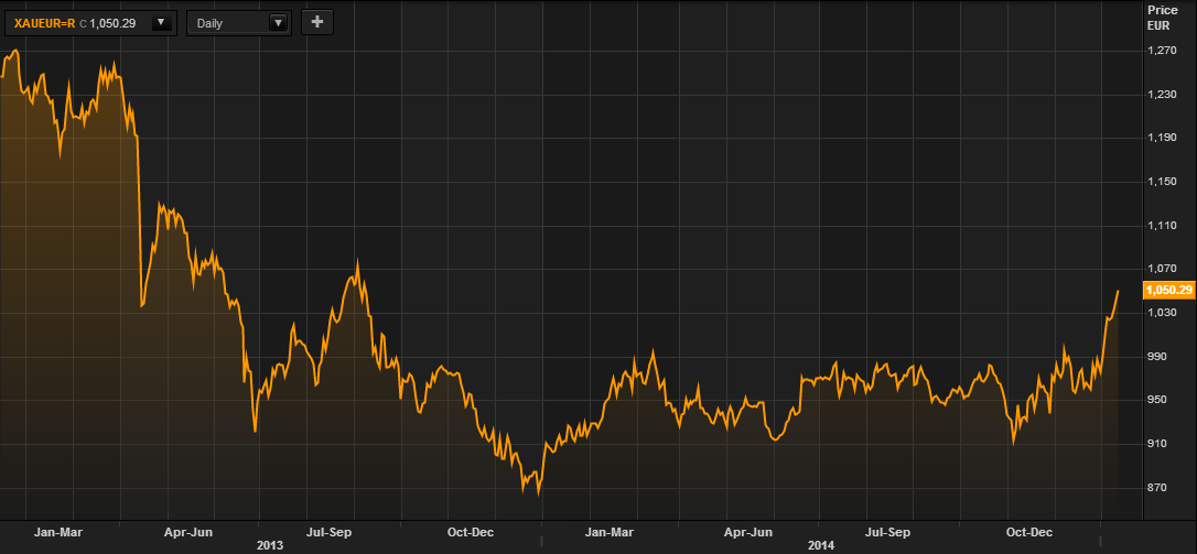 Gold in Euros - 2 Years (Thomson Reuters)