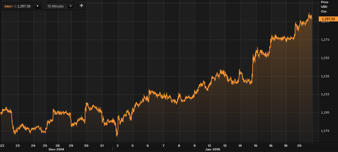 Gold in USD – 1 Month (Thomson Reuters)