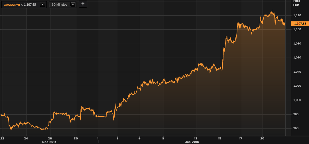 Gold in Euros - (Thomson Reuters)