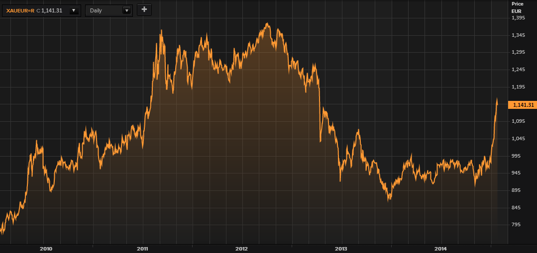Gold in Euros - 5 Years (Thomson Reuters)
