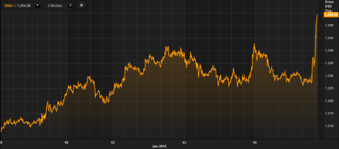 Gold in USD,  5 Day, January 15, 2015 - (Thomson Reuters)