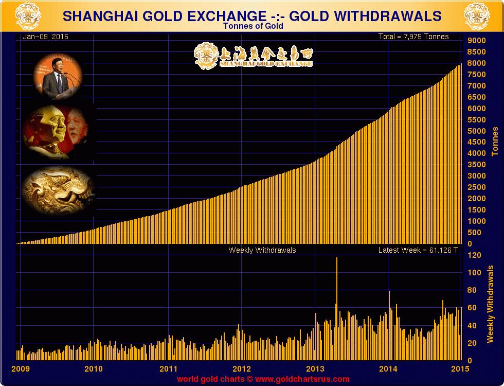 goldcore_bloomberg_chart4_16-01-15