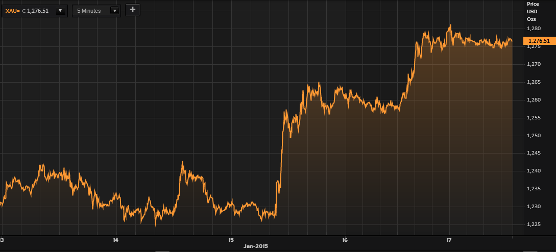 Gold in USD – 5 Days (Thomson Reuters)