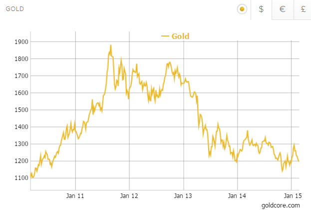 Gold in US Dollars - 5 Years (GoldCore)
