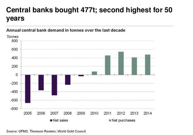 achats d'or par les Banques centrales s'accélérent  - Page 3 Goldcore_bloomberg_chart4_24-02-15