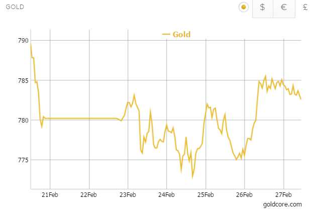 Gold in GBP - 5 Days (Goldcore)