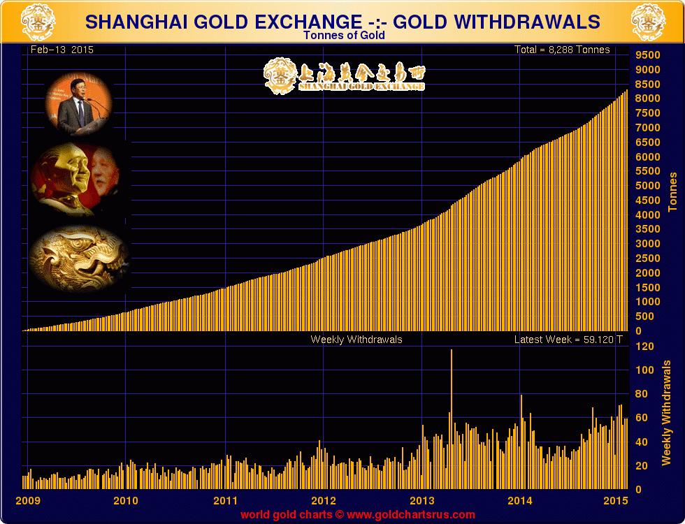 goldcore_bloomberg_chart6_20-02-15
