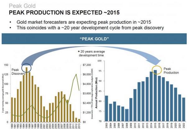 production dor dans le monde  / infos en continu  Goldcore_1_30-03-2015
