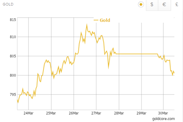 Gold in British Pounds - 1 Week - GoldCore