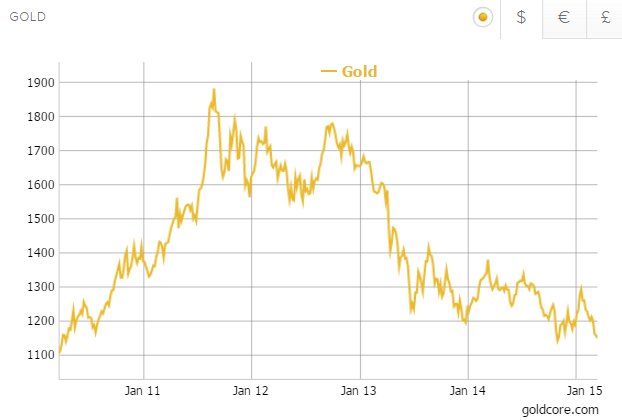 Gold In Us Dollars 5 Years Goldcore