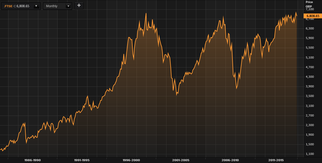 FTSE 100 Index - 1985 to March, 2015 - (Thomson Reuters)