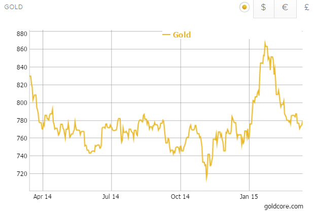 Gold in Sterling - 1 Year