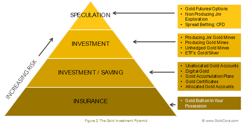 Gold Investment Pyramid - GoldCore