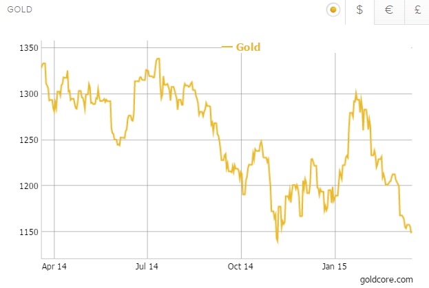 Gold in US Dollars - 1 Year (GoldCore)