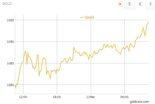 Gold in Euros - 1 Day