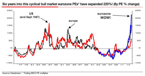 Albert Edwards via SocGen