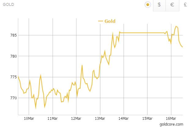 goldcore_bloomberg_chart3_16-03-15