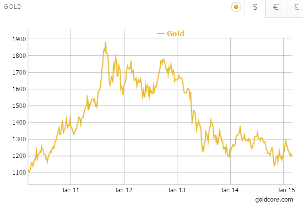 Gold in US Dollars - 5 Years