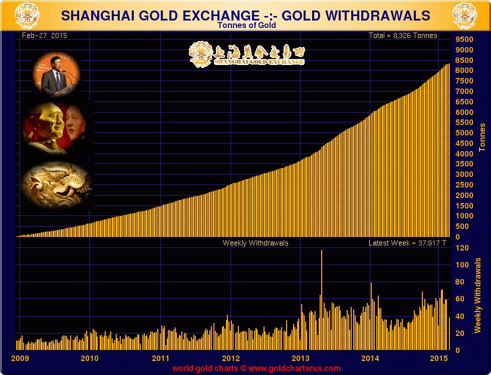 goldcore_bloomberg_chart5_06-03-15