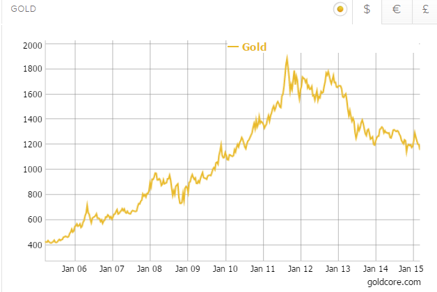 Gold in Dollars - 10 Years