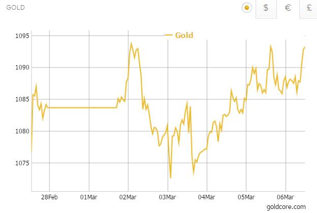 Gold in Euros - 5 Days