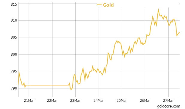 Gold in GBP - 1 Week