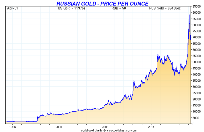 Gold In Russian Ruble 20 Year Canned Food Businesses Are Also Thriving S Up 10 Suggesting That Russians Fear Sustained Crisis And Potential