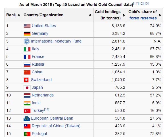 Bildergebnis für imf gold reserves 2018