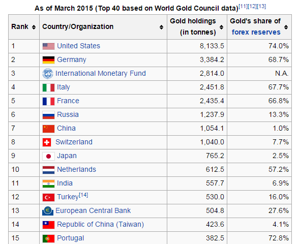 Officially Reported Gold Holdings (Not Including People�s Bank of China) - Wikipedia