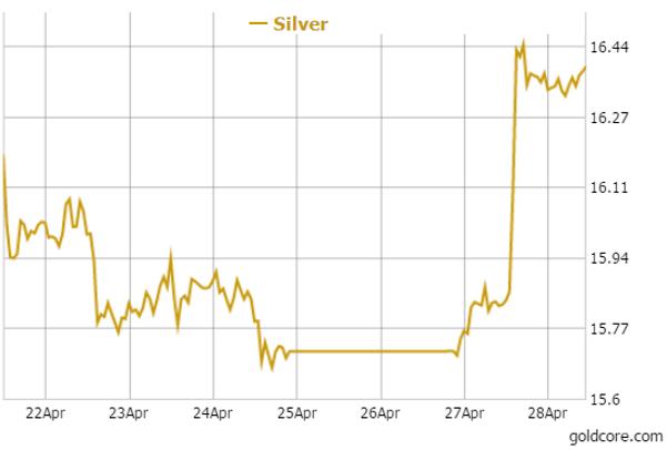goldcore_chart2_28-04-15