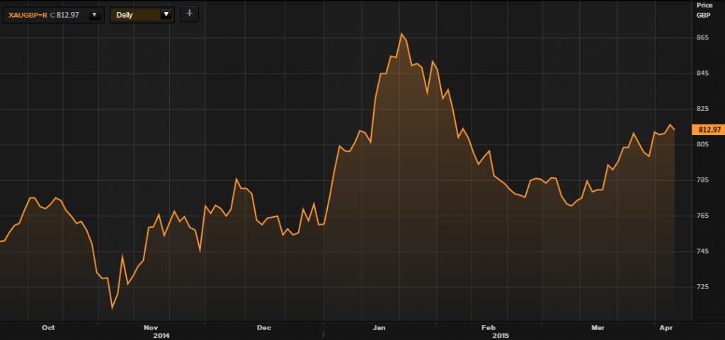 Gold in GBP - 6 Months (Thomson Reuters)