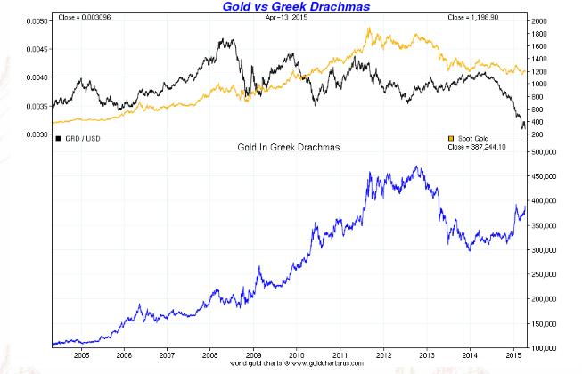 Gold in Greek Drachma - 10 years