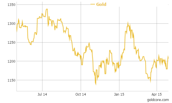 Gold in US Dollars - 1 Year