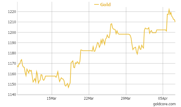 goldcore_chart3_7-04-15