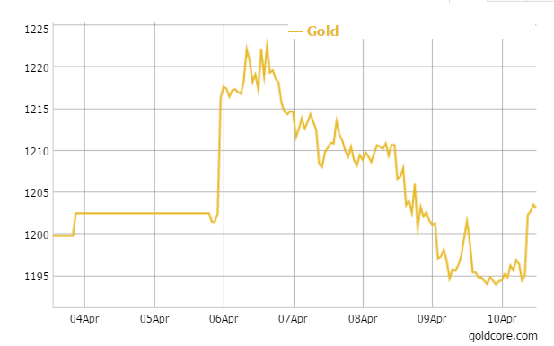 Gold in US Dollars - 5 Days