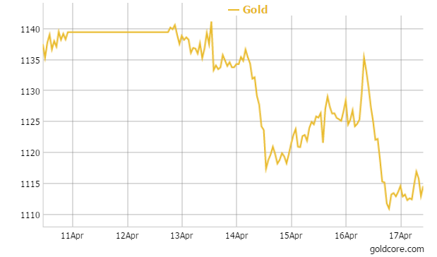 Gold in Euro - 1 Week
