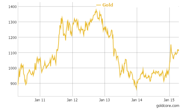 Gold in Euros - 1 Year