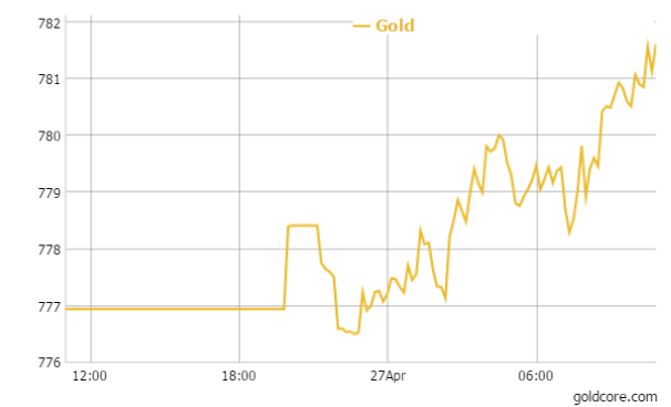 Gold in GBP - 24 Hours