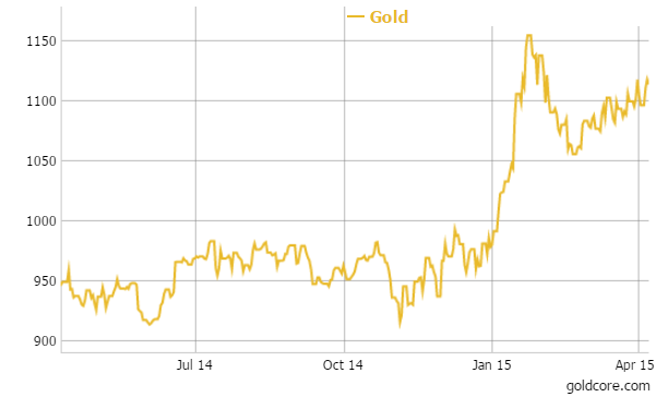 Gold in Euros - 1 Year