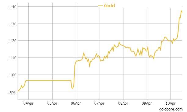 Gold in Euros - 5 Days