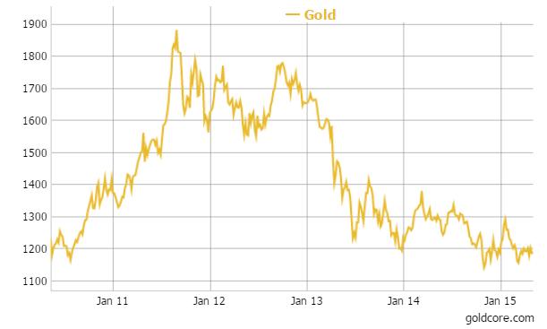 gold_chart_2_goldcore_06-05-2015