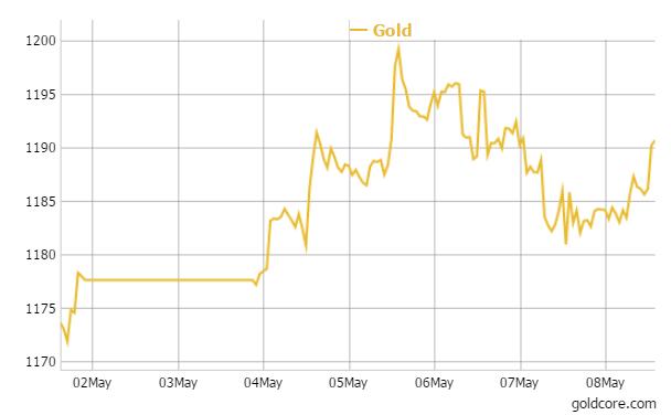 goldcore_6_08-05-2015