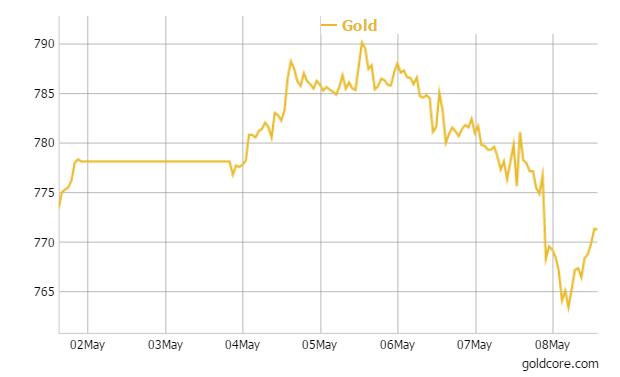 goldcore_7_08-05-2015