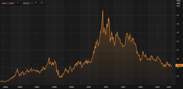 Silver in USD - 10 Years (Thomson Reuters)