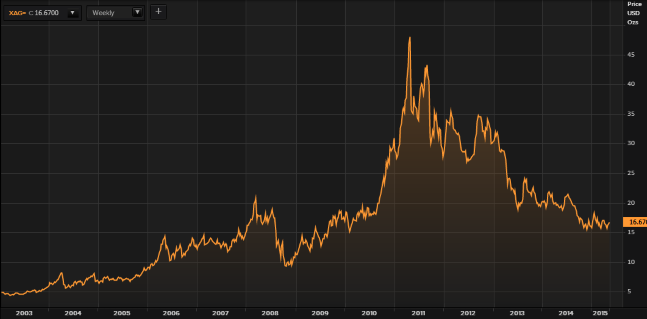 Silver in USD - 12 Years - Thomson Reuters