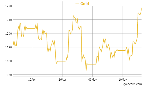 Gold in USD - 1 Month