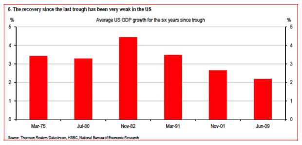 "Global Economy Like Titanic May ""Collapse"" Warn HSBC - Gold Is Lifeboat"