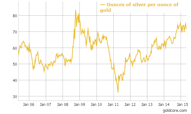 Silver in USD - 5 Years